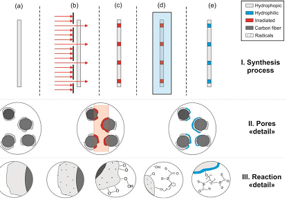 Novel Gas Diffusion Layers with Patterned Wettability